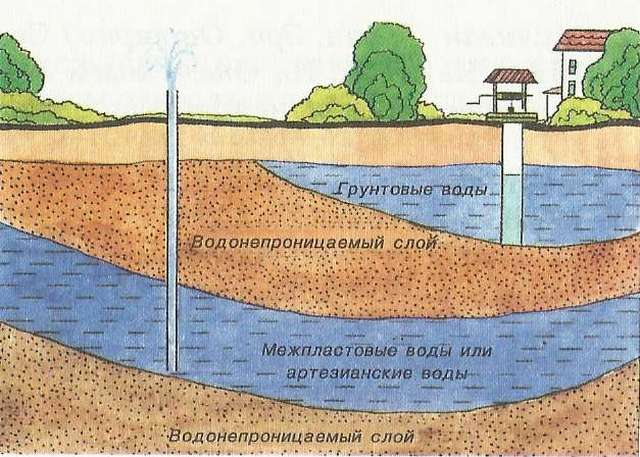 Схема расположения артезианских и грунтовых вод